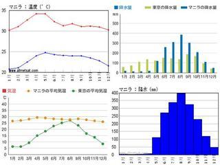 マニラの気温降水量.jpg